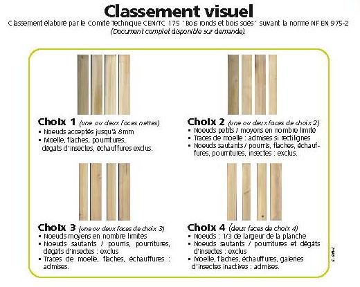Peuplier u2013 FrenchTimber # Classement Des Bois